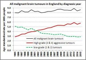 Všechny mozkové nádory v UK